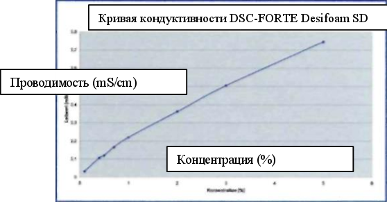 Кривая кондуктивности DSC-FORTE Desifoam SD