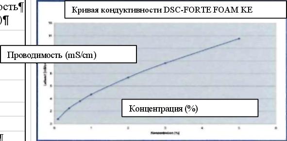 Кривая кондуктивности DSC-FORTE FOAM KE